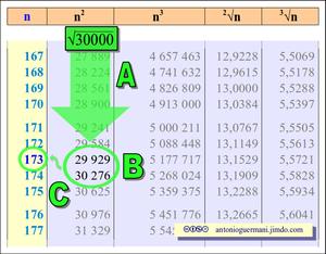 Uso delle tavole numeriche per estrarre radici quadrate
