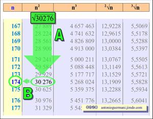Aritmetica matematica scienze di antonio guermani - Tavole numeriche radici quadrate da 1 a 10000 ...
