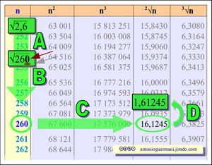 Aritmetica matematica scienze di antonio guermani - Tavole numeriche della radice quadrata fino a 10000 ...