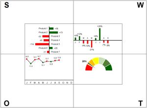 Excel-Vorlage SWOT Analyse mit 4 Charts