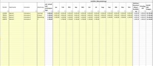 Personalkostenplanung nach Kostenstellen mit Excel