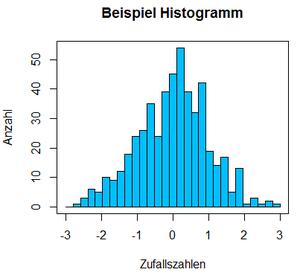 R Histogramm Klassen Klassengrenzen