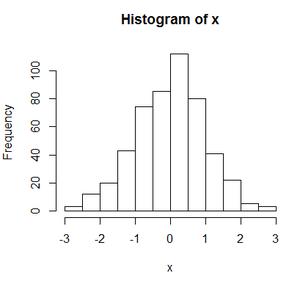 R Histogramm erstellen