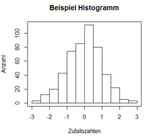 R Achsnebeschriftung Histogramm Häufigkeiten