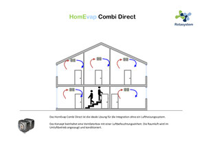 Rotasystem HomEvap Direct - direkte Befeuchtung/Kühlung
