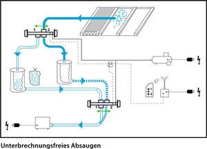 Anwendungsbeispiel pneumatische Flockenweiche 5