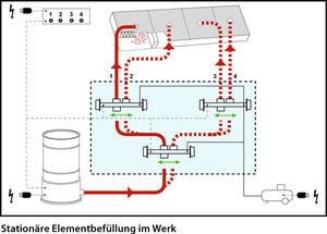 Anwendungsbeispiel pneumatische Flockenweiche 4
