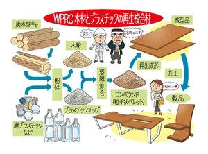 生産 流通 木材とプラスチックの再生複合材