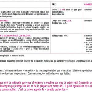 Résumé sur les méthodes contraceptives 3. Source: Internet.