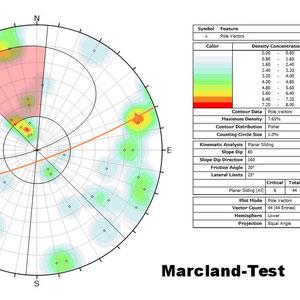 Markland-Test