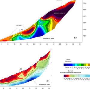 Geophysikalisches Erkundungsprogramm und geologische Interpretation