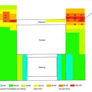 Wohnzimmer, Ostwand, LFM, die roten Bereiche zeigen die höchsten Werte d.h. den Wassereintrag durch den Riß
