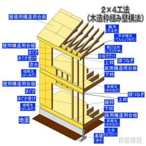 2×4工法(木造枠組み壁構法)ツーバイフォー
