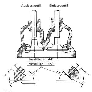 Ventil und Ventilsitz