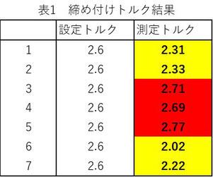 2.6Nmで締め付けた結果、赤が上限超え、黄が下限未達です。
