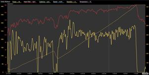 Meine Leistungswerte des 10km Anstiegs von Sa Calobra
