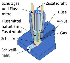 Unionarc-Verfahren: Lichtbogenschweißverfahren mit Zusatzdraht, Schutzgas und Flussmittel. Das magnetische Flussmittel haftet durch die elektromagnetischen Kräfte des stromdurchflossenen Zusatzdrahts an diesem.