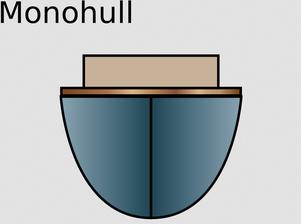 Monohull oder Einrumpfer (Ansicht von vorne)