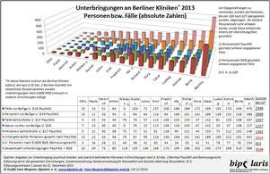 Absolute Zahl der Unterbringungen in den Berliner Kliniken 2013