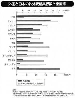 外国と日本の体外受精実行数と出産率