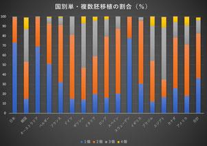国別単・複数胚移植の割合