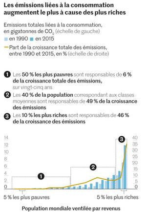 Développement durable ou développement soutenable réduisent les émissions de CO2.