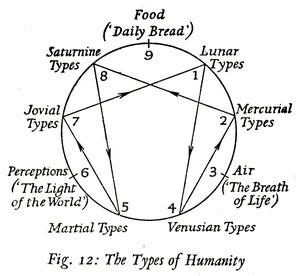 Astrologische Enneagramm-Typologie von Rodney Collin