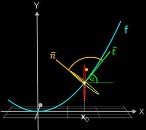 Konstruktion des Funktionsgraphs als Rohr/Röhre
