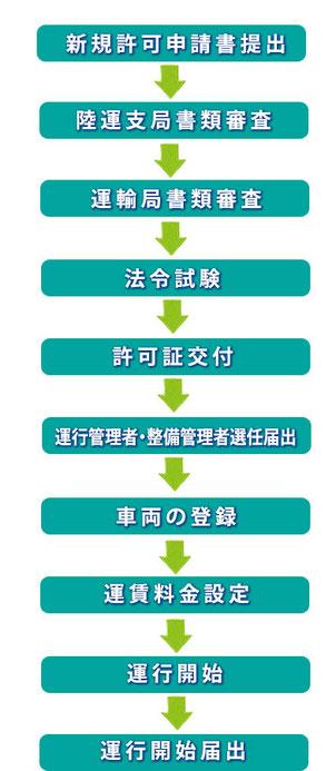 一般貨物運送業許可申請のフローチャート図
