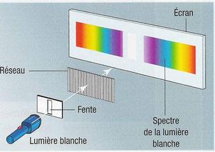 Décomposition de la lumière blanche au travers d'une fente et d'un réseau. Source: internet.