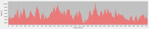 Profil TFT 10000 Hm 335 Km