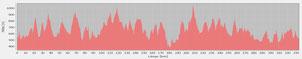 Profil Trans Fichtel Trail 10000 Hm 335 Km