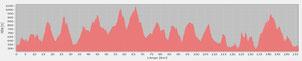 Profil MMF Süd 5200 Hm/157 Km