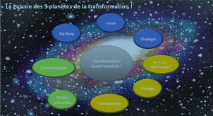 9 planètes de la transformation d'entreprise