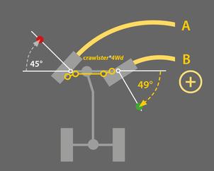 Abbildung/Skizze: Verbesserung der BTA-Anlenkung mit dem crawlster®4Wd Lenksystem