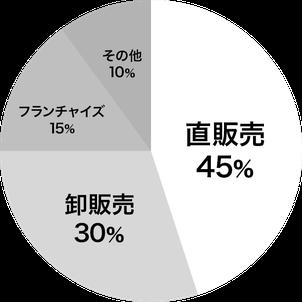 直販売45%、卸売35%、フランチャイズ15%、その他10%。