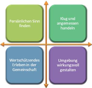 Vier Quadranten; Bewusstsein; wirksam handeln; sinnvoll beitragen; aktiv teilhaben