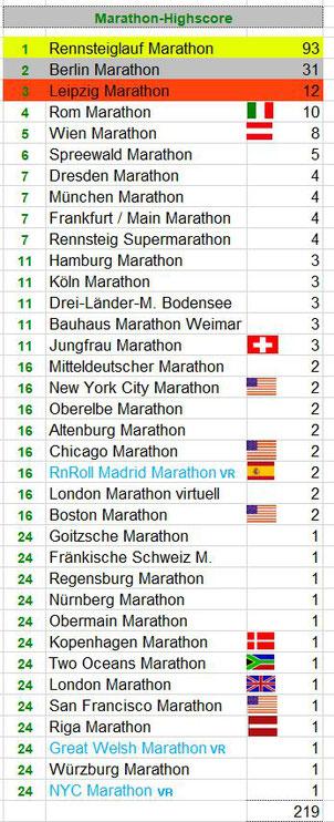 Stand / letzter Marathon: 2x Berlin Marathon 24.09.2017