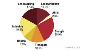 Laut Weltklimarat (IPCC) sind 31% aller Klimagasemissionen direkt der Landwirtschaft zuzuschreiben. Hinzu kommen Anteile aus anderen Sektoren für Agrar- und Lebensmittel- produktion und Verbrauch.