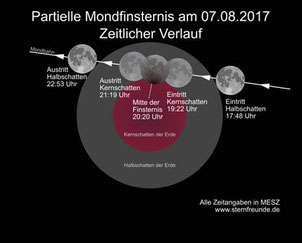 Grafik, VDS-Astro