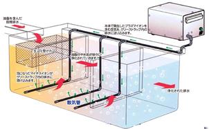 グリーストラップ洗浄補助装置「プラズマイオンプラス」