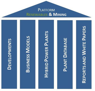 Overview: platform Renewables & Mining