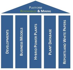 Overview: platform Renewables & Mining
