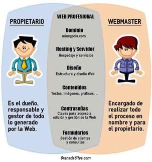 Lo que te pertenece cuando contratas una Web
