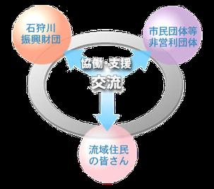 事業紹介_図3