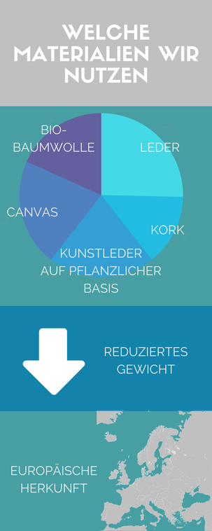 infografik nachhaltige materialien