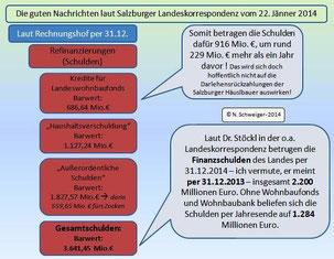 Schuldenabbau Land Salzburg