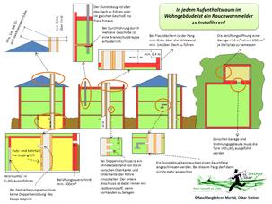 Bauverhandlungsfolder, Rauchfangkehrer-Murtal