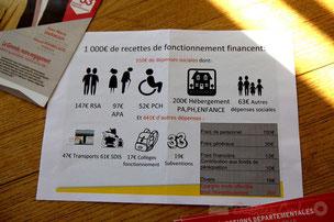 Ce que dépense le Conseil général de la Gironde avec 1000 euros de recettes de fonctionnement