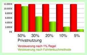 Fahrtenbuch-Methode vs. 1% Pauschale